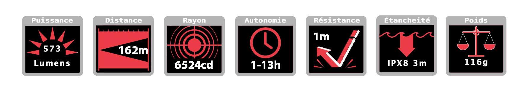 Icones caractéristiques FL1 standard lampe torche étanche Exposure Marine X2