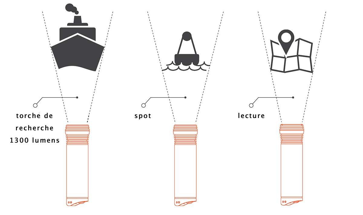 Lampe torche MOB homme à la mer, puissance lumineuse 1300 lumens, spot et lecture